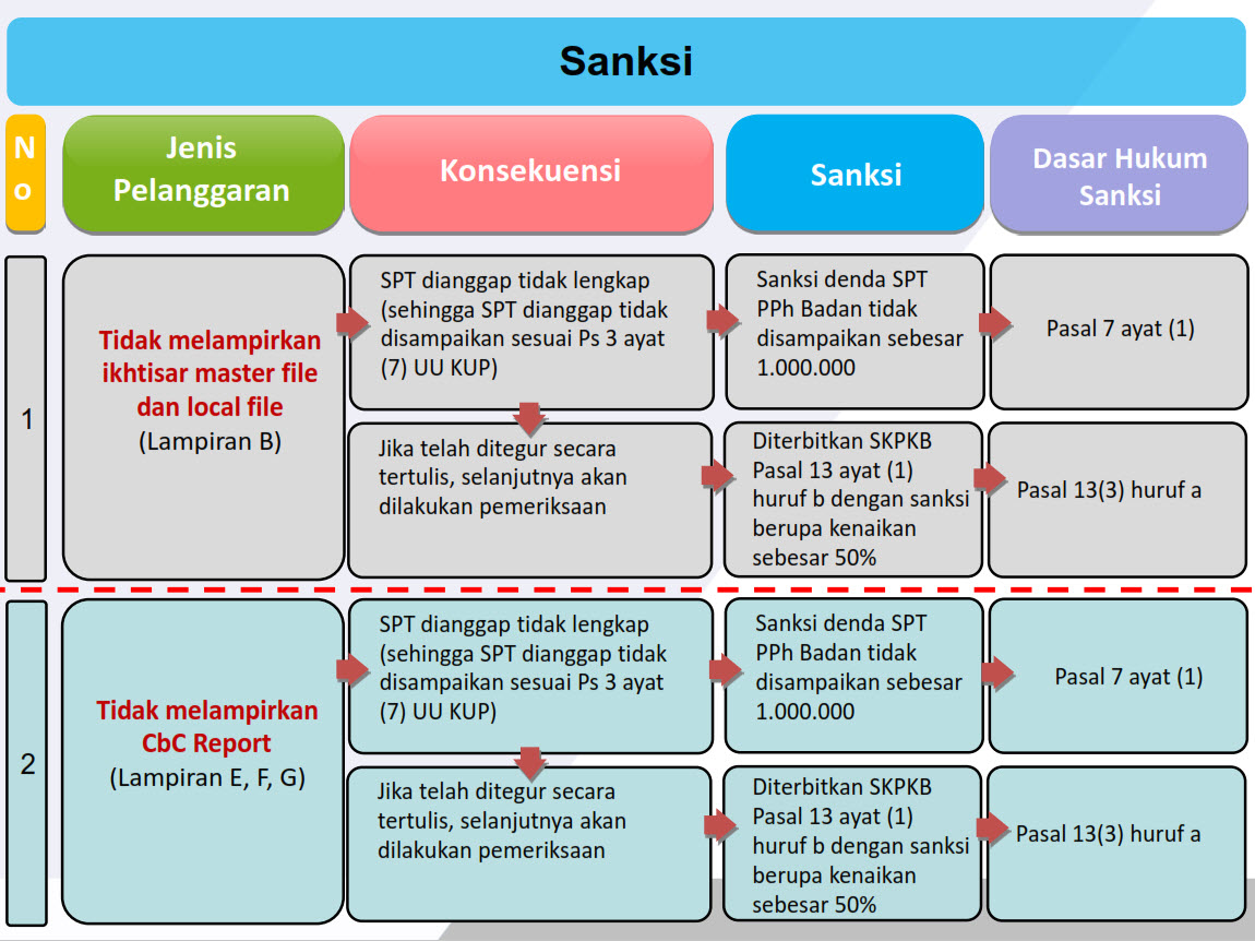 Artikel Sanksi Transfer Pricing Documentation TP-Doc PMK 213