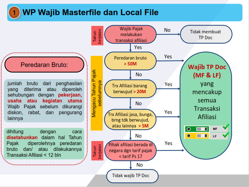 Master Local File Transfer Pricing Documentation TP-Doc PMK 213.jpg